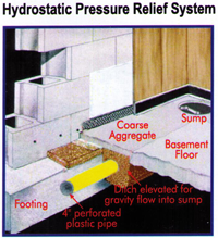 Hydrostatic Relief System