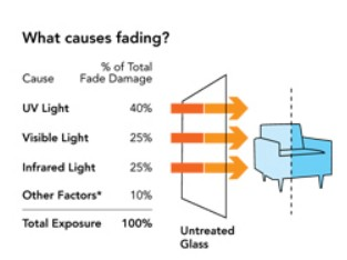 What Can Cause Fading? Call 505-315-8180